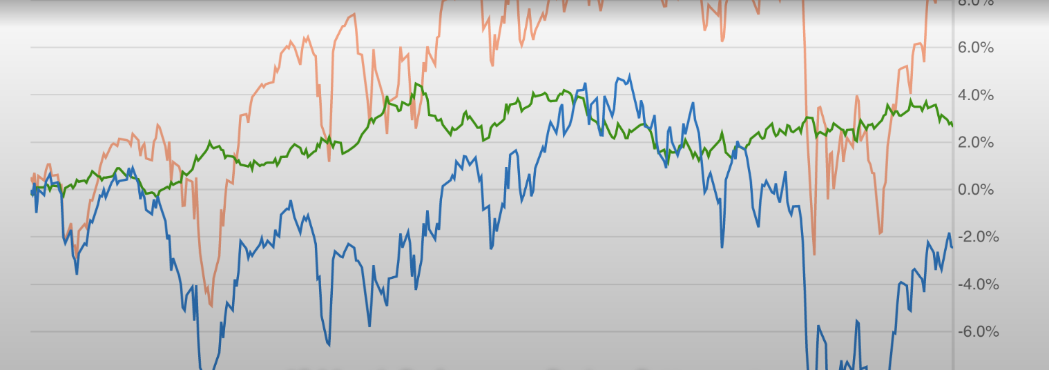 15 Month Performance Review: Betterment vs. Wealthfront vs. S&P500 vs. Other Options